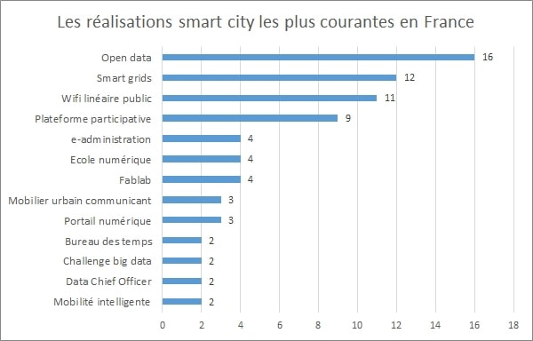 les réalisations smart city en France ( Source Journal du Net)