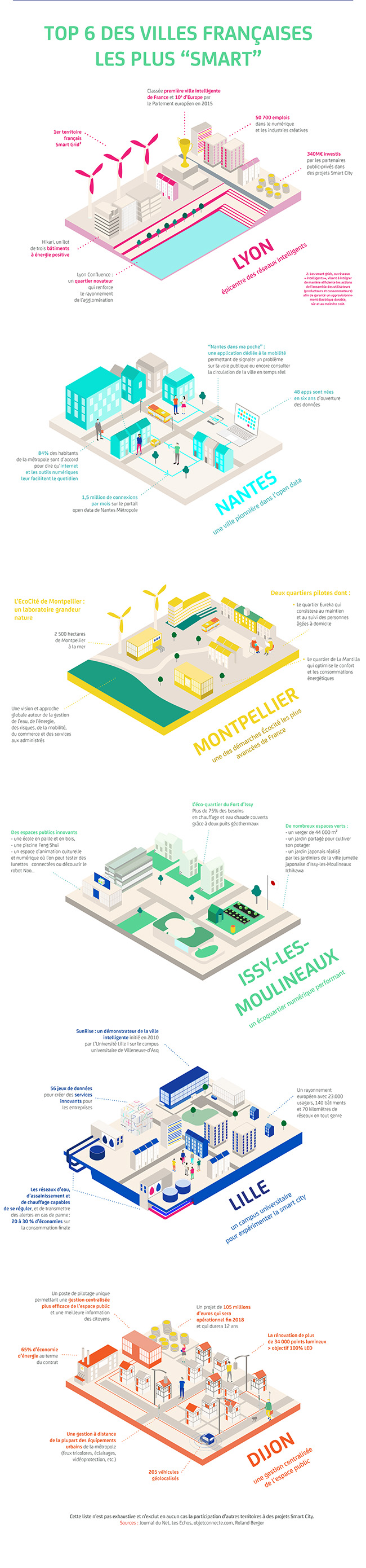 Quelles sont les villes françaises championnes de la Smart City.