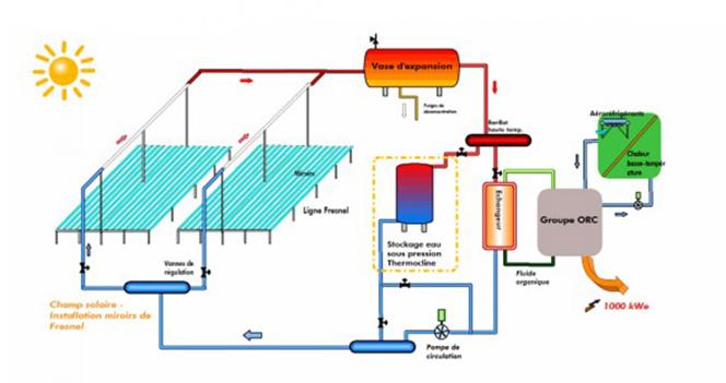 La technologie utilisée pour la centrale solaire de Llo (Pyrénées orientales) (illustration CNIM)
