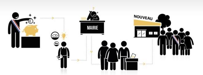 Le principe du budget participatif selon le site lesbudgetsparticipatifs.fr
