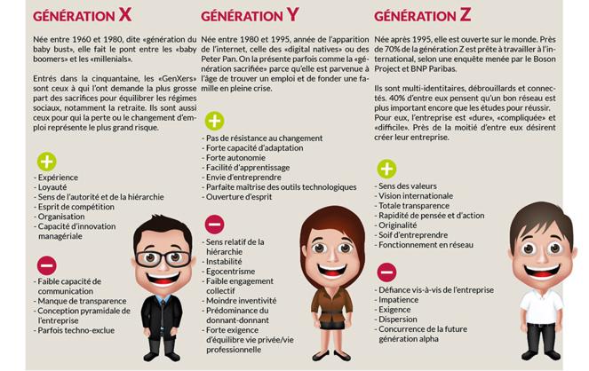 la classification des générations (infographie site du CM)