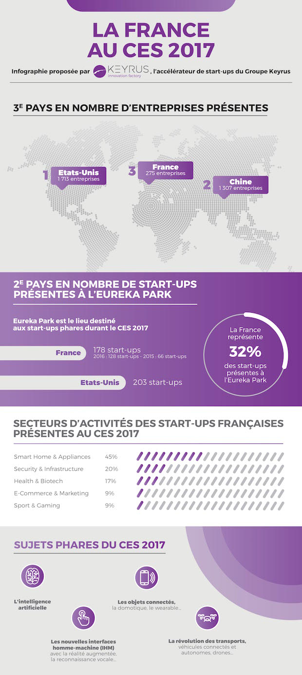 La France seconde « startup nation » au CES 2017