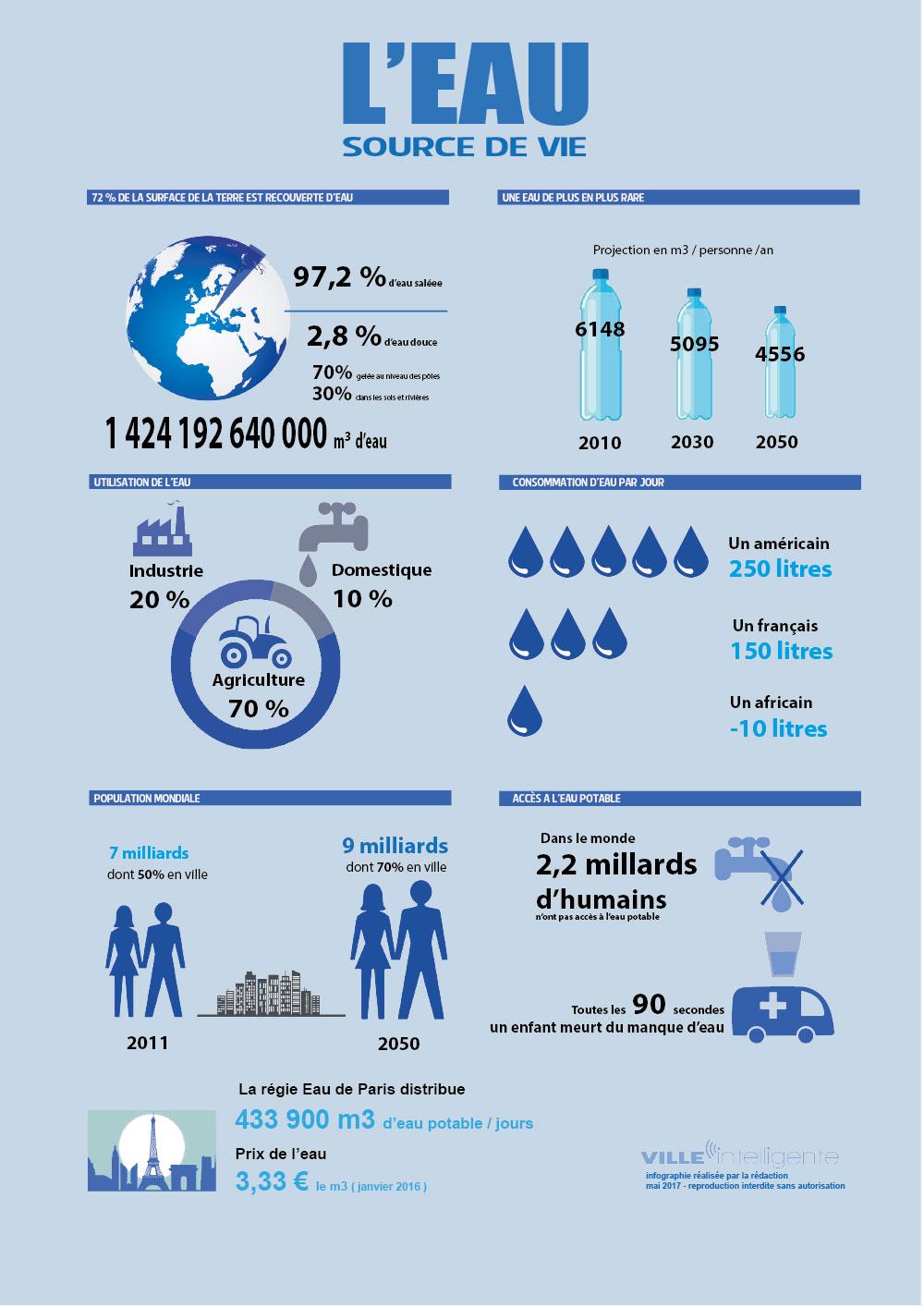 [Infographie] L'eau, source de vie