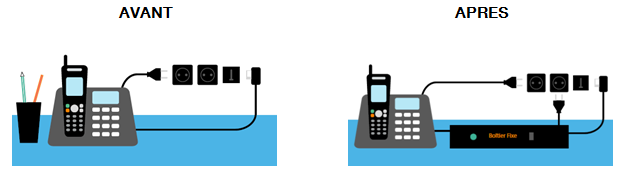 L'opérateur Orange modernise son réseau de téléphonie fixe