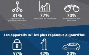 Quel sera l'impact de l'IoT au niveau des agglomérations ?